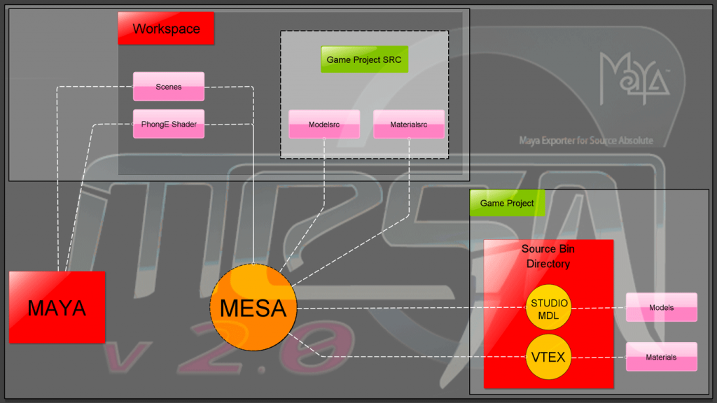 mesa-workspace-process